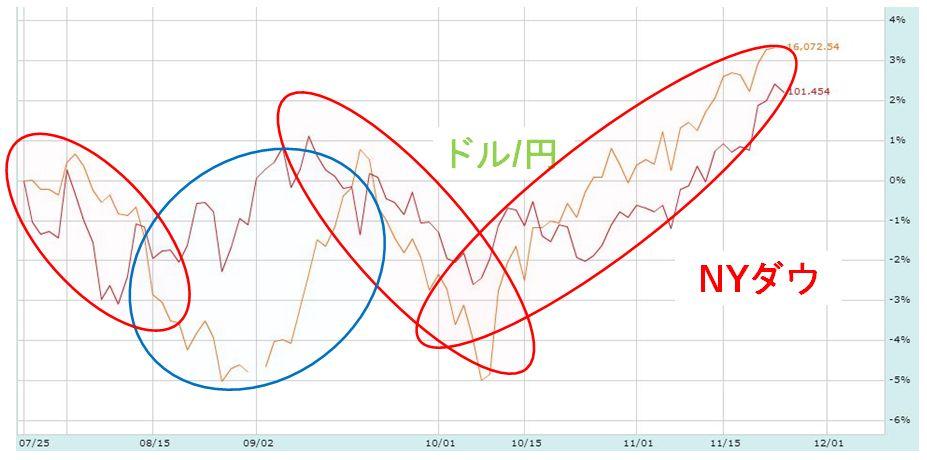 ドル円 比較チャート