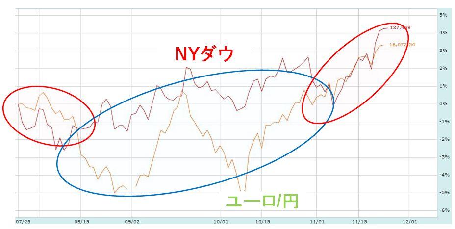ユーロ円 比較チャート
