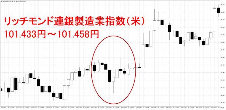リッチモンド連銀製造業指数(米)