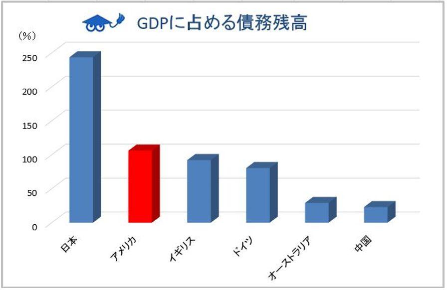 GDPに占める債務残高