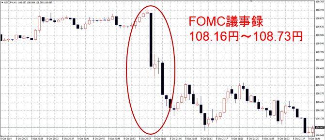 FOMC議事録