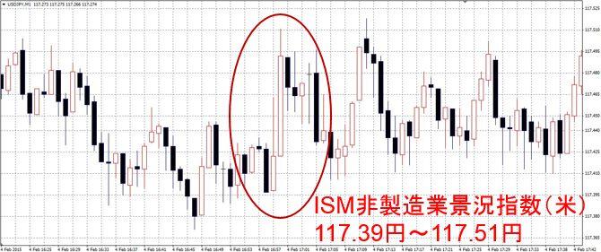 ISM非製造業景況指数