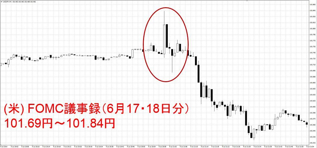 (米) FOMC議事録(6月17・18日分)