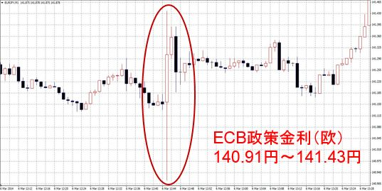 ECB政策金利