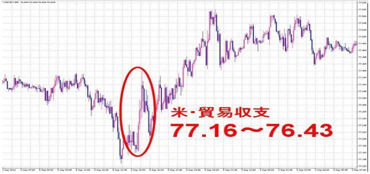 米貿易収支