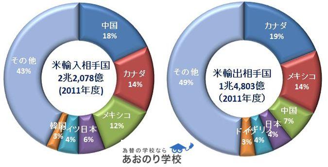 米貿易相手国