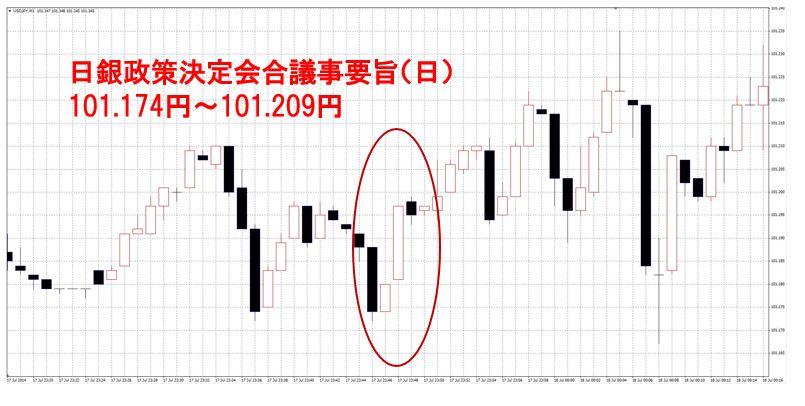 7.18日銀政策決定会合議事要旨