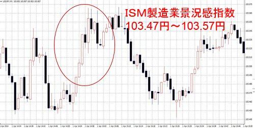 ISM製造業景況感指数