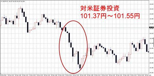 対米証券投資