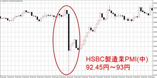 HSBC製造業PMI・速報