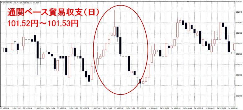 通関ベース貿易収支(日)