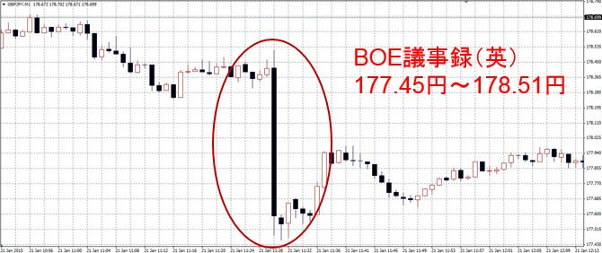 BOE議事録