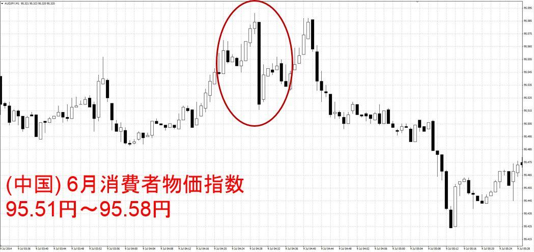 (中国) 6月消費者物価指数