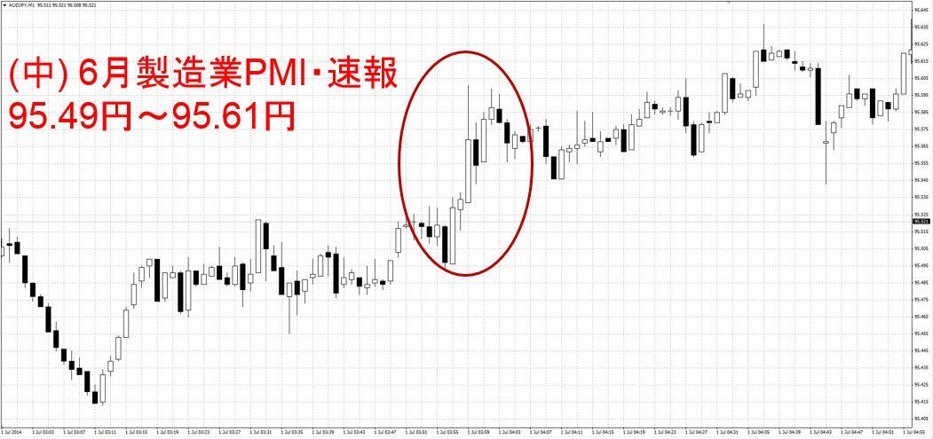 6月製造業PMI・速報 中国