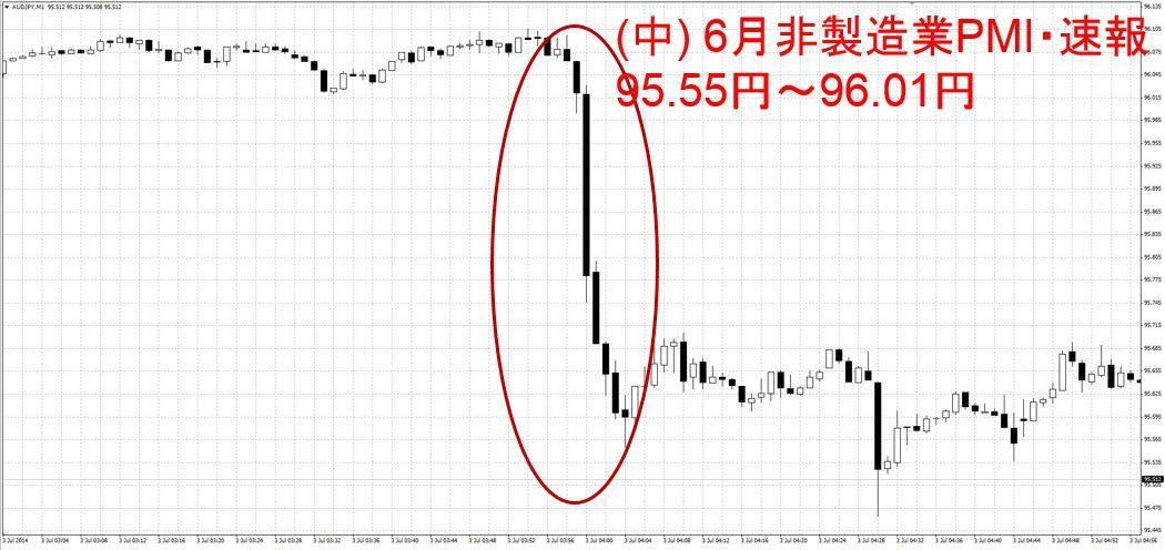 6月非製造業PMI・速報 中国
