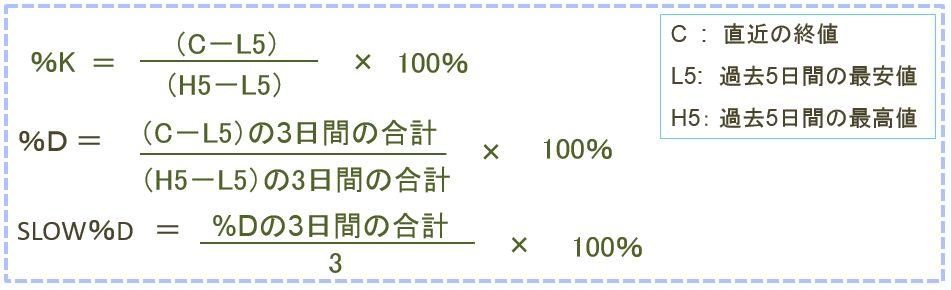 ストキャスティクス 計算方法