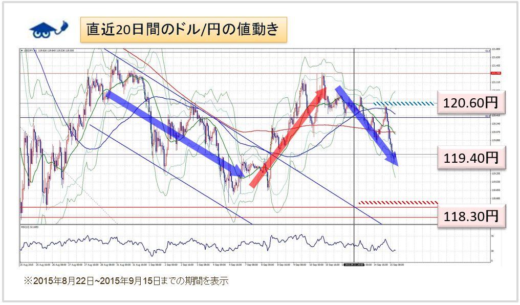 ドル円 1時間足チャート