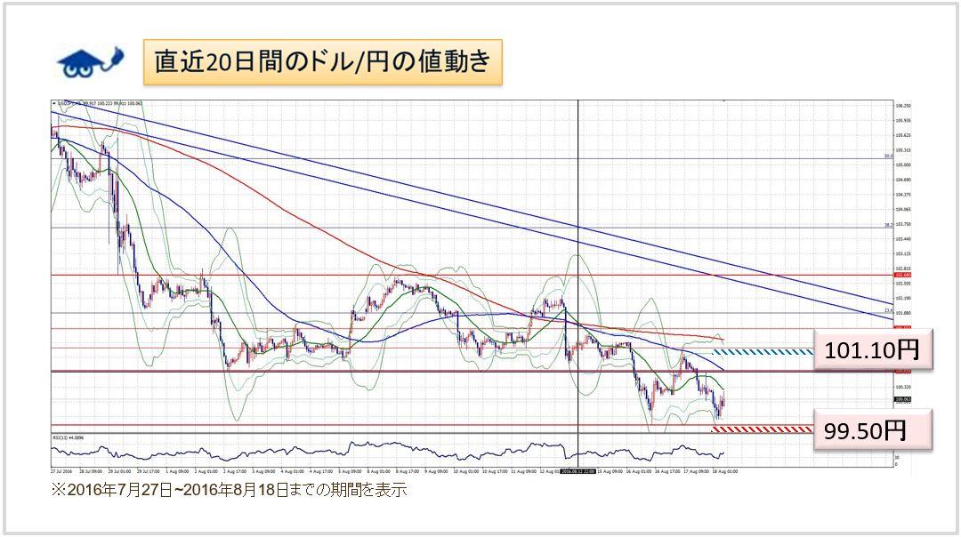 ドル円1時間足チャート