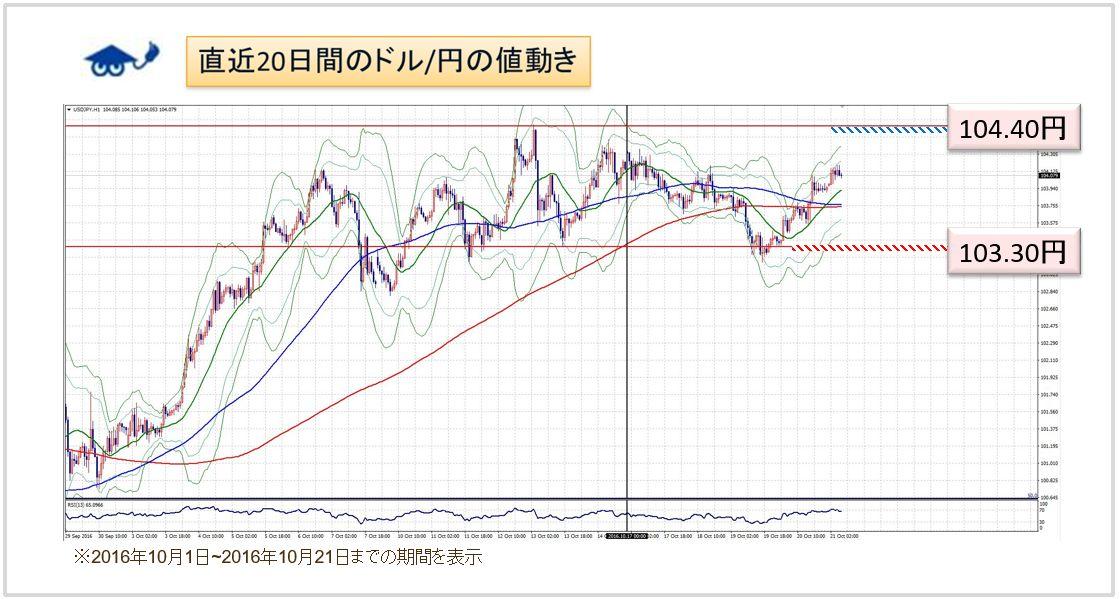 ドル円チャート