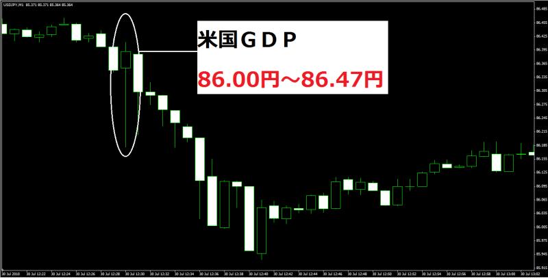 米国GDP