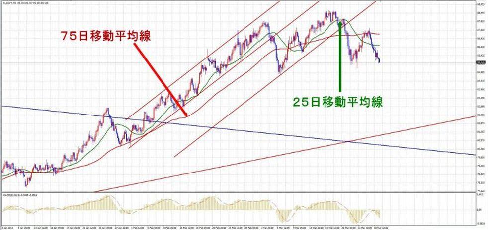 豪ドル円 移動平均線