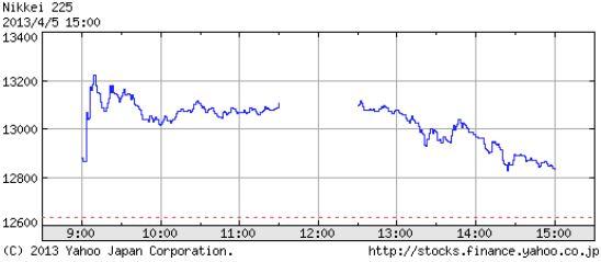 日経平均株価 1日の動向