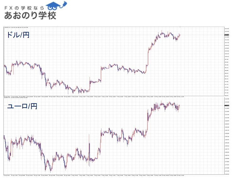 ドル円とユーロ円のチャート