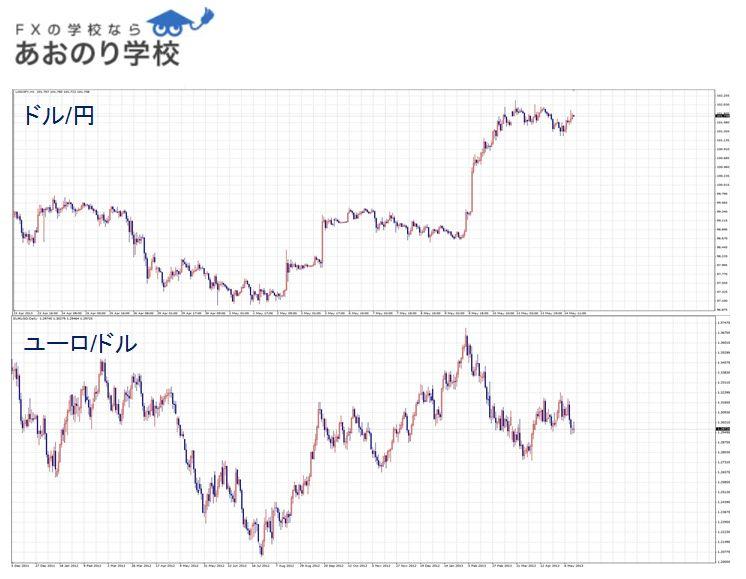ドル円とユーロドルのチャート