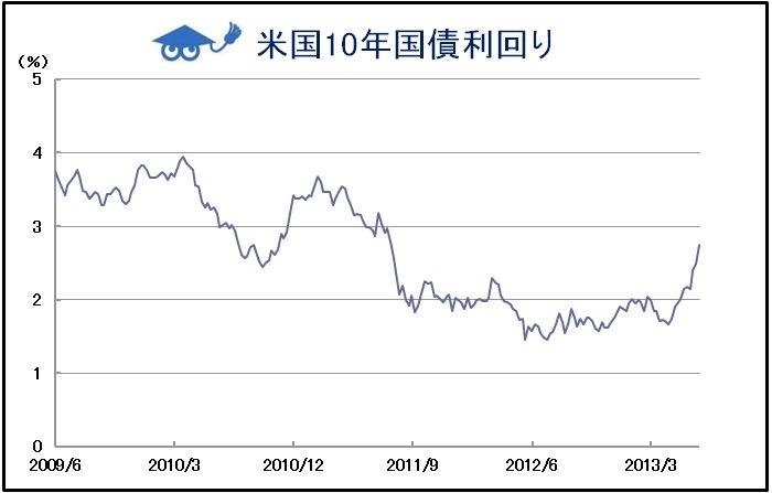 米10年国債利回り