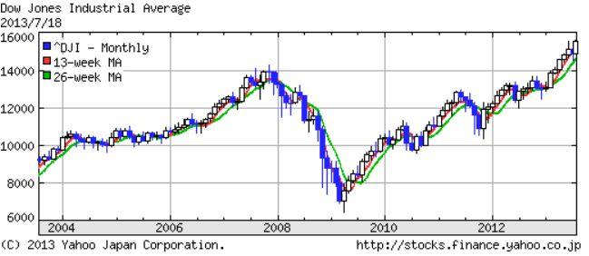NYダウ 10年間のチャート