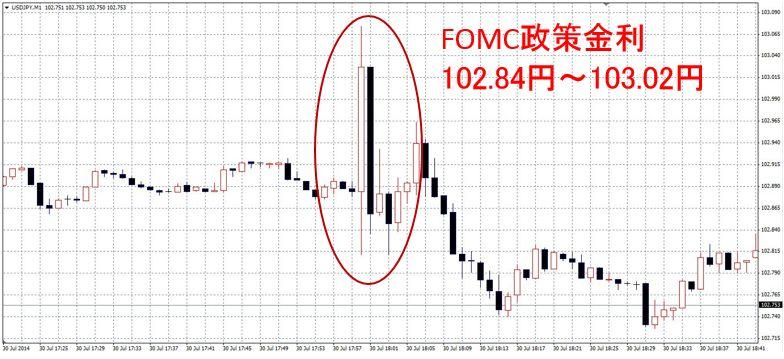 FOMC政策金利