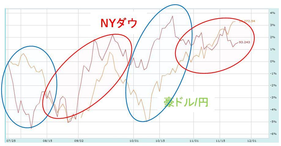 豪ドル円 比較チャート