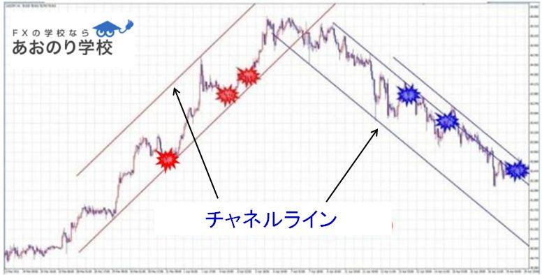 チャネルライン チャート