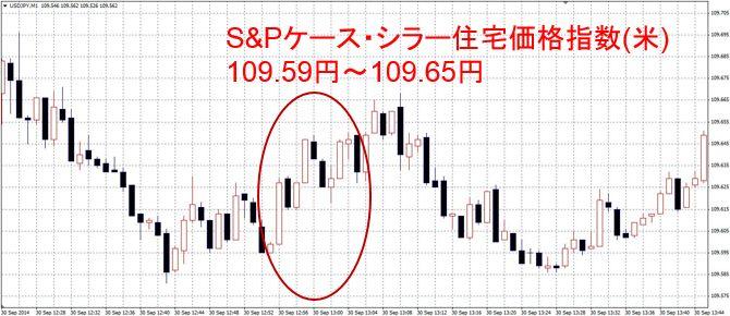 S&Pケース・シラー住宅価格指数