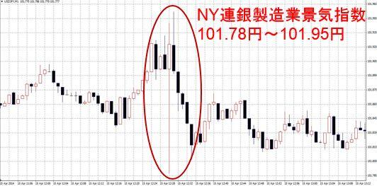 NY連銀製造業景気指数
