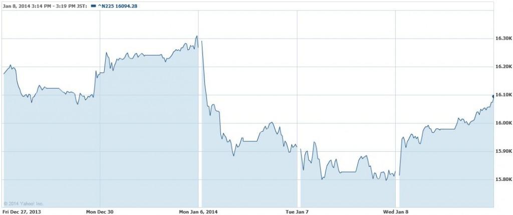 日経平均株価 5日間