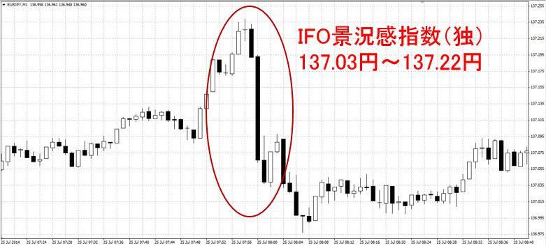 IFO景況感指数(独)
