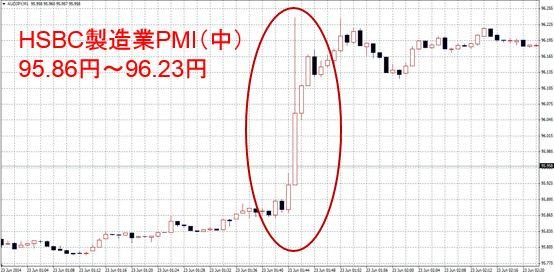 HSBC製造業PMI