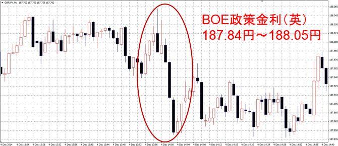 BOE政策金利