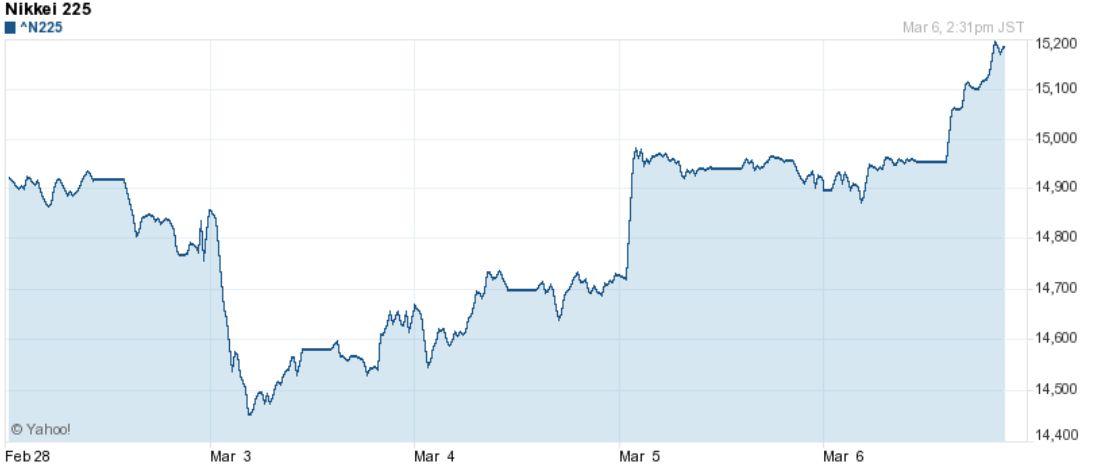 日経平均株価 5日