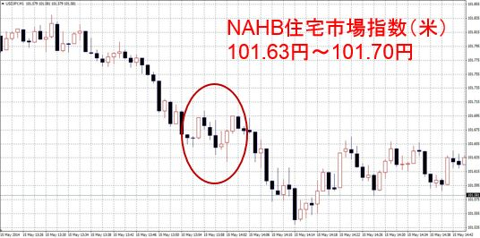 NAHB住宅市場指数
