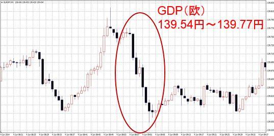 GDP改定値