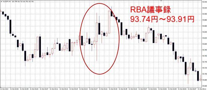 RBA議事録