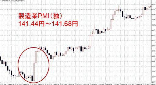 製造業PMI(独)