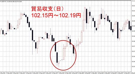 貿易収支日本