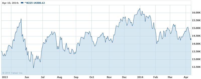 日経平均株価 1年チャート