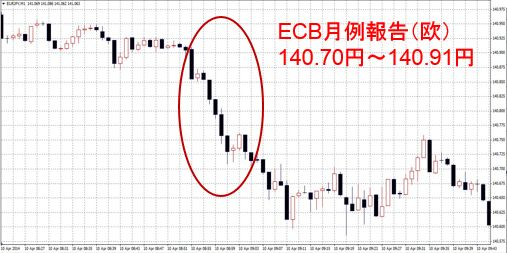 ECB月例報告