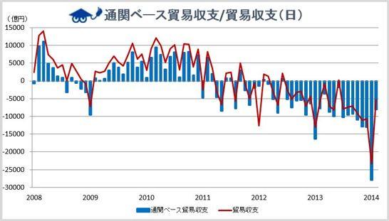 通関ベース貿易収支