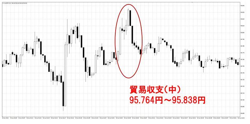 貿易収支7.10(中)