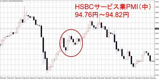 HSBCサービス業PMI